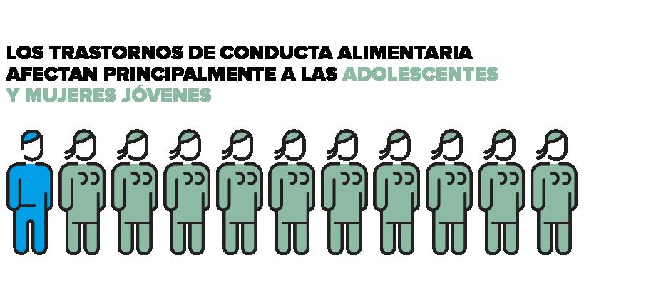 Epidemiología de los Trastornos de Conducta Alimentaria, afectan principalmente a adolescentes y mujeres jóvenes